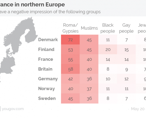 Yougov survey findings shown in chart format